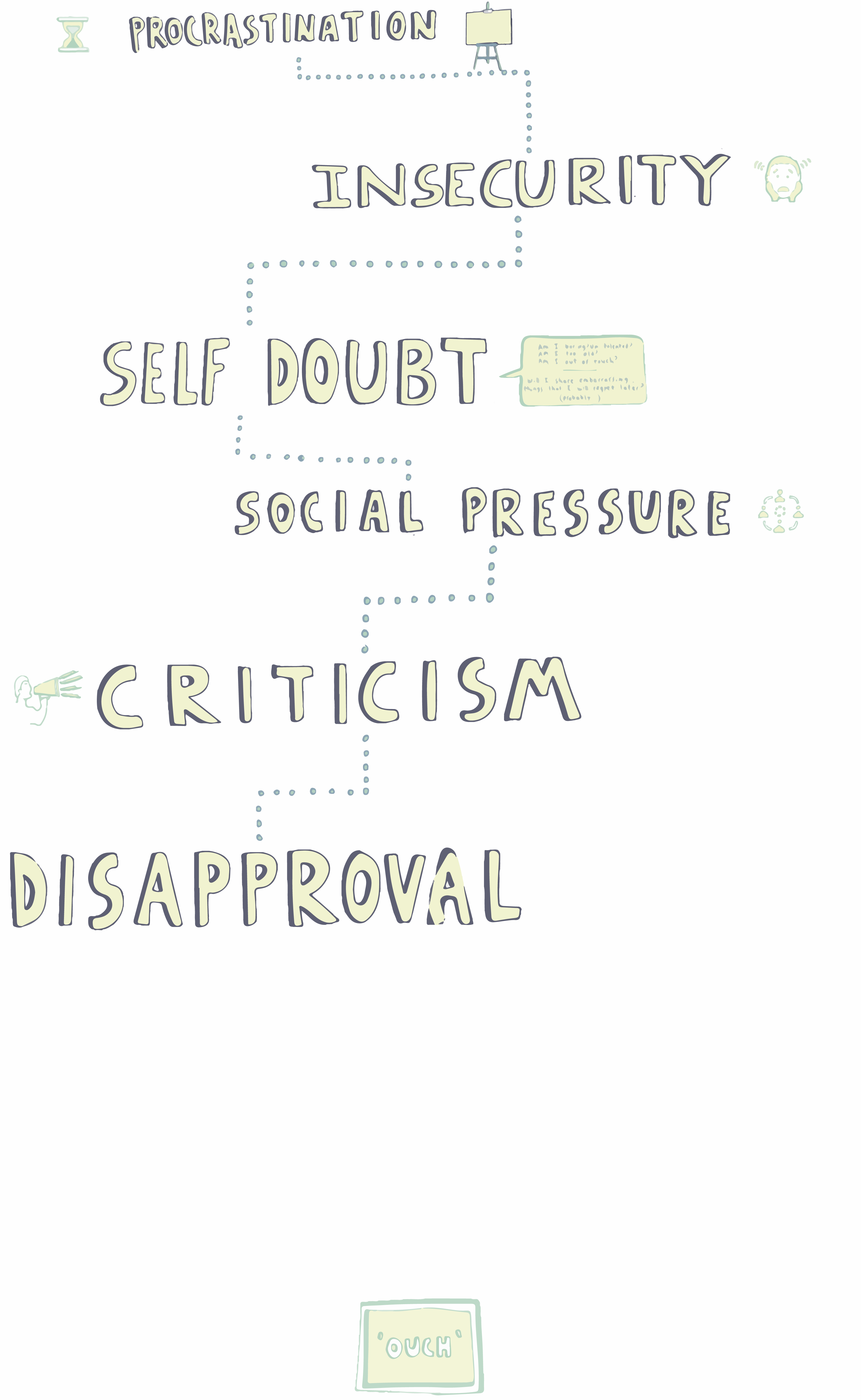 """A long vertical series of drawings of words: """"procrastination, insecurity, criticism, self-doubt, disapproval"""" etc."""