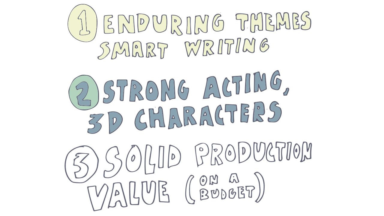 part 2: strong acting, 3D characters