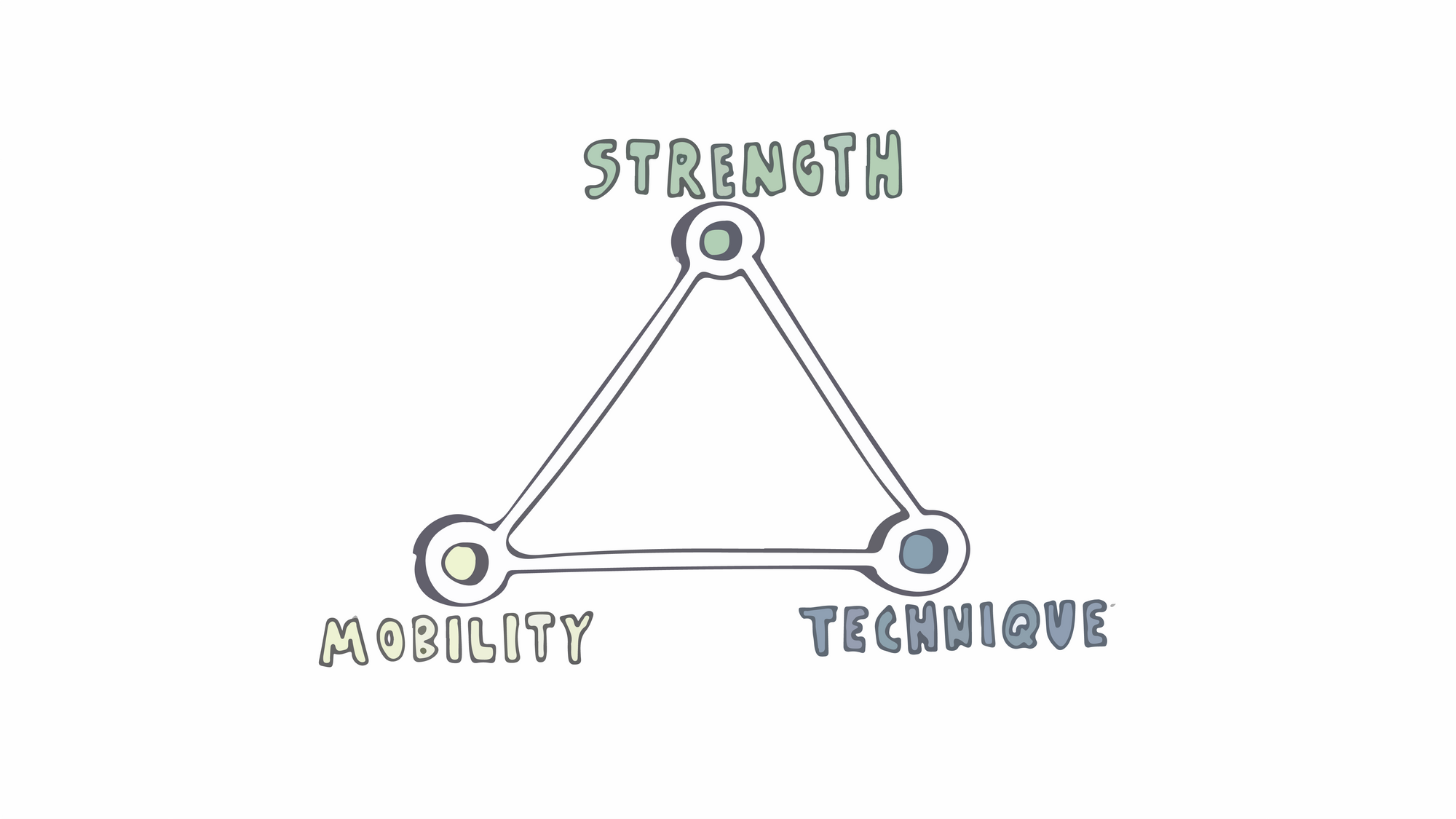 Triangle with 'strength', 'mobility' and 'technique'